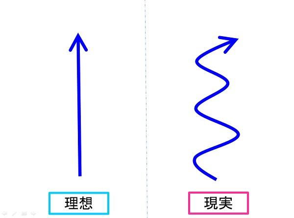 走行ラインの比較