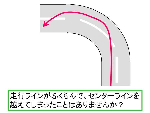 コーナーと走行ラインの図