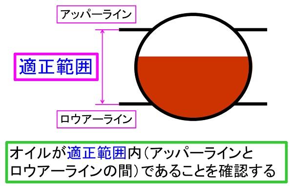 バイクのエンジンの点検窓の簡略図