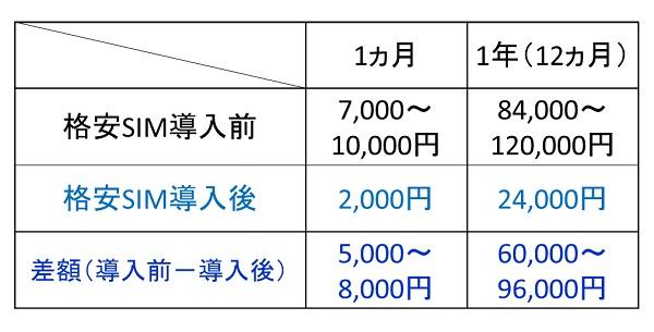 格安SIM導入前と導入後のスマホの料金の比較表