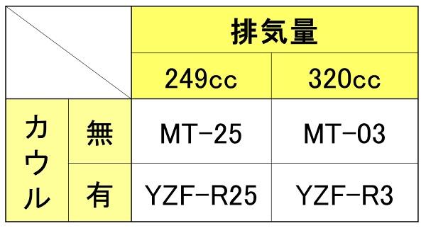 ヤマハのバイクのMT-25とMT-03とYZF-R25とYZF-R3の比較表