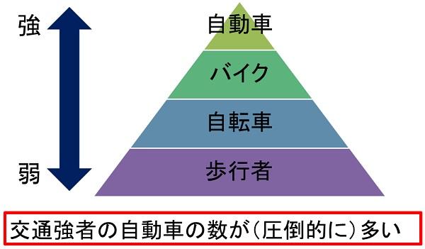 交通強者と弱者のピラミッド