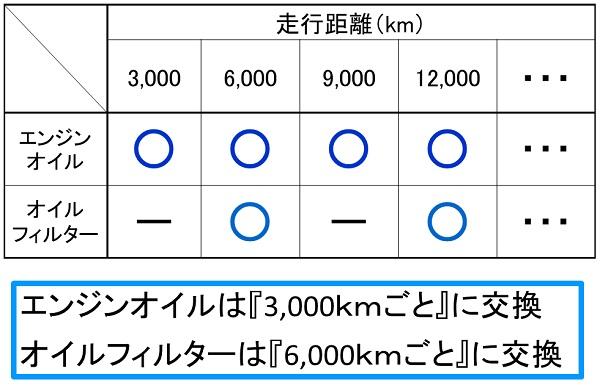 バイクのエンジンオイルとオイルフィルターの交換の周期の表
