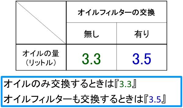 スズキのメガスポーツバイクの隼のエンジンオイル交換時のオイルの量を記した表