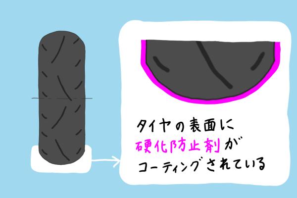 バイク タイヤ 硬化防止剤 イラスト 解説