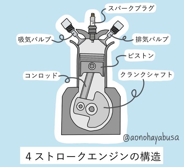 バイク 4ストロークエンジンの構造 図
