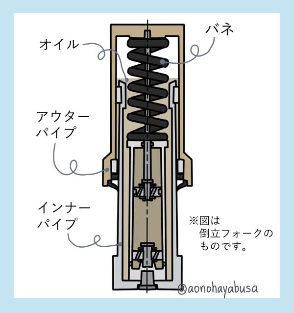 バイクの倒立式のフロントフォークの構造 イラスト