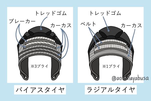 バイク タイヤ バイアスタイヤ ラジアルタイヤ 構造 説明 イラスト