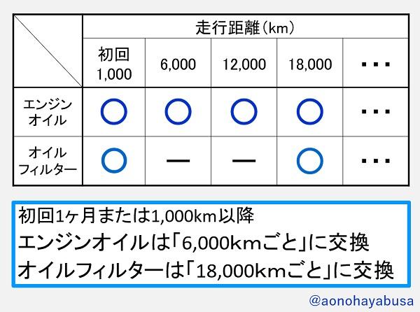 スズキ バイク 原付二種 GSX-R125 エンジンオイル オイルフィルター 交換時期 表
